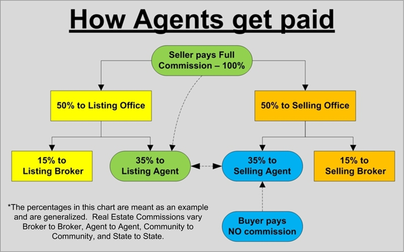 How Agents Get Paid!!!